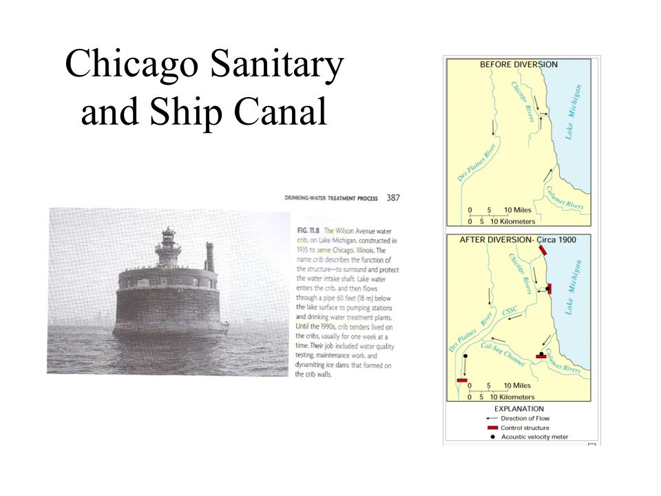 Chicago Sanitary and Ship Canal