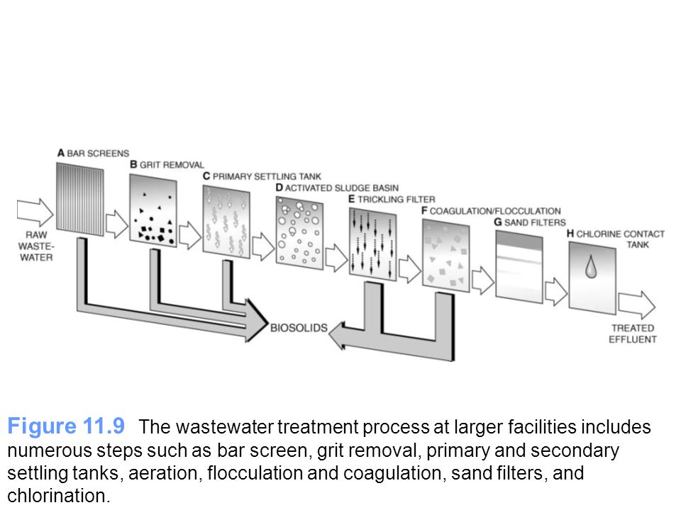 Figure 11.9 The wastewater treatment process at larger facilities includes numerous steps such as bar screen, grit removal, primary and secondary settling tanks, aeration, flocculation and coagulation, sand filters, and chlorination.