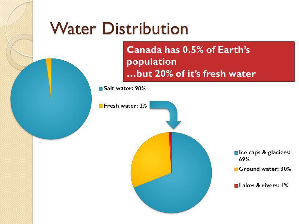 Water Distribution Canada has 0.5% of Earth's population