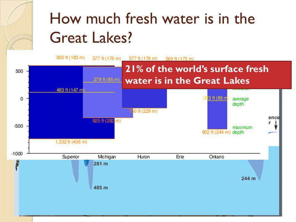How much fresh water is in the Great Lakes