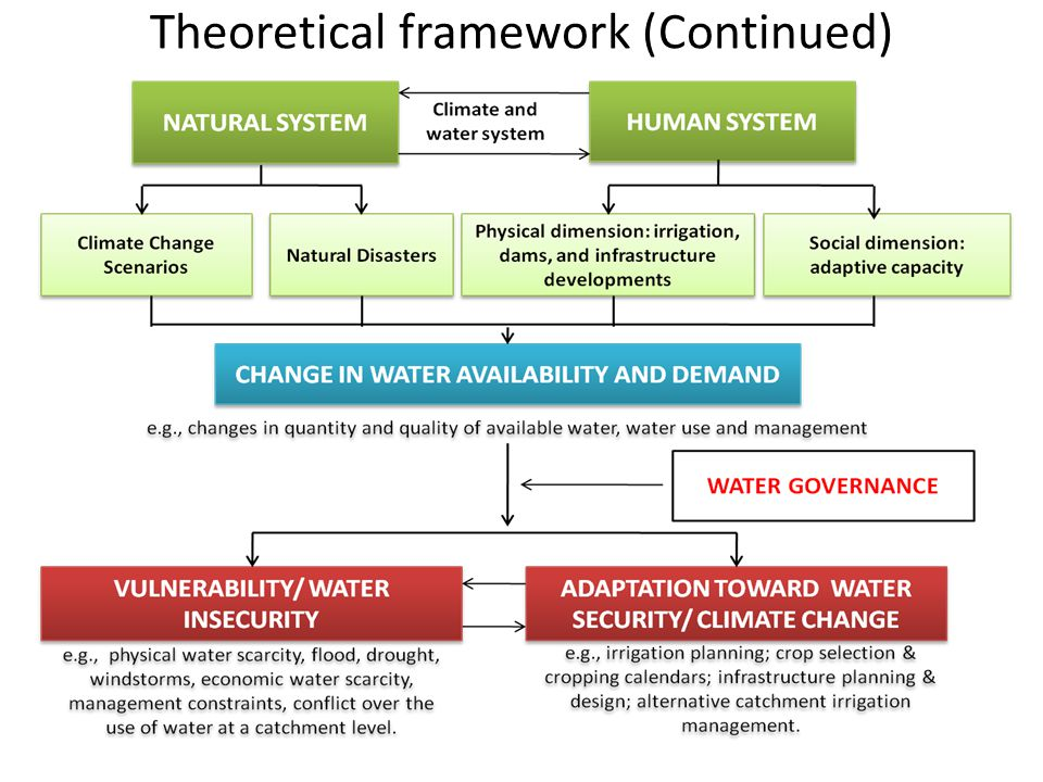 Theoretical framework (Continued)