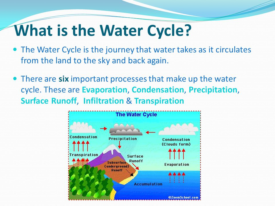 What is the Water Cycle The Water Cycle is the journey that water takes as it circulates from the land to the sky and back again.