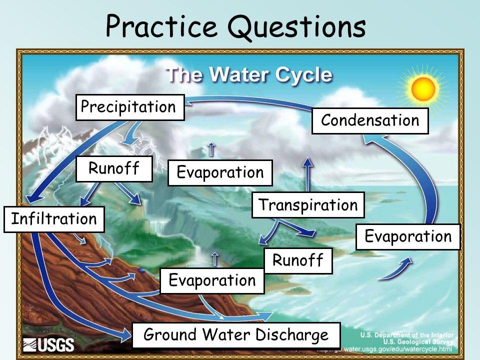 Ground Water Discharge
