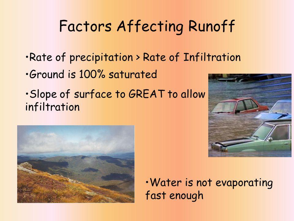 Factors Affecting Runoff