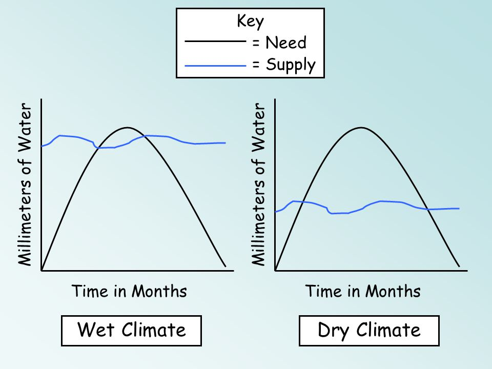 Wet Climate Dry Climate Key = Need = Supply Time in Months
