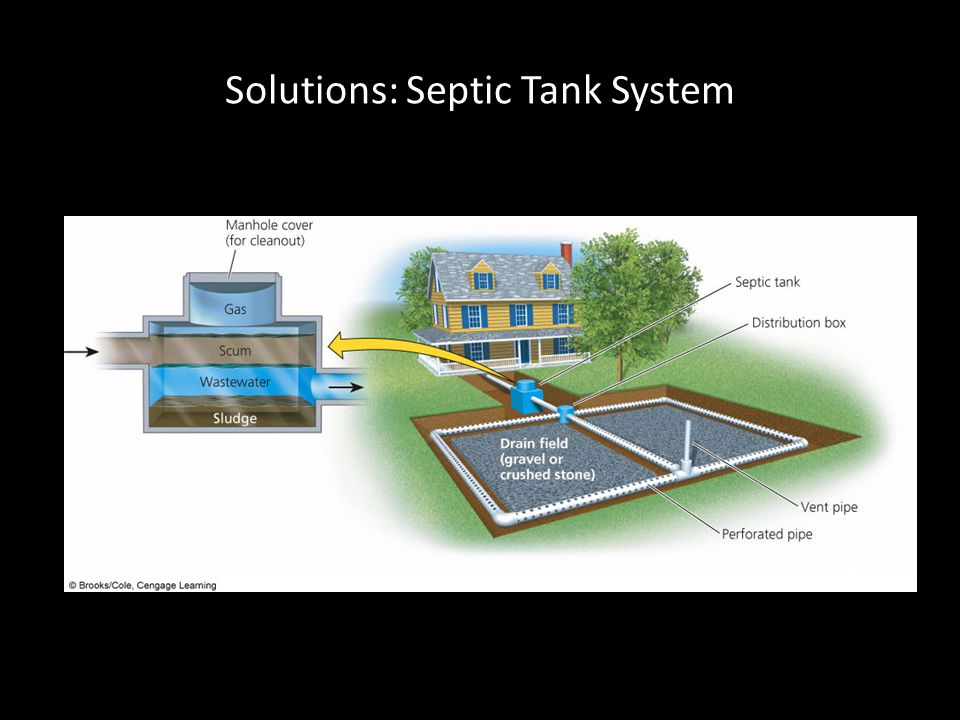 Solutions: Septic Tank System