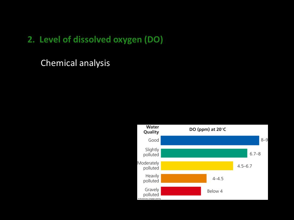 2. Level of dissolved oxygen (DO)
