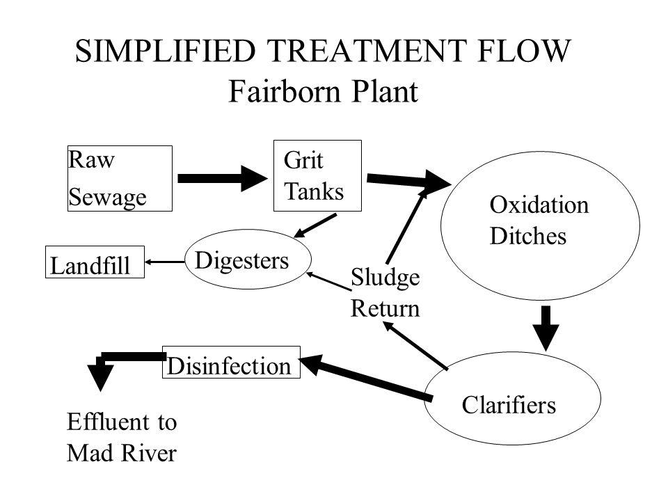 SIMPLIFIED TREATMENT FLOW Fairborn Plant