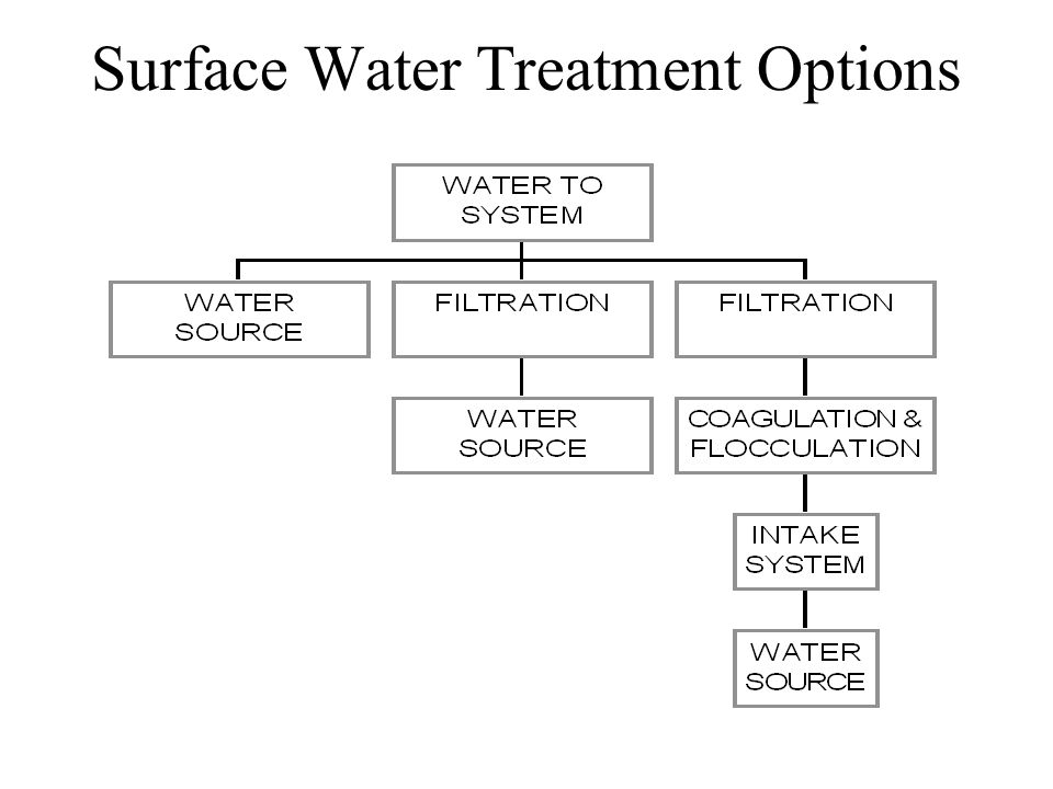 Surface Water Treatment Options