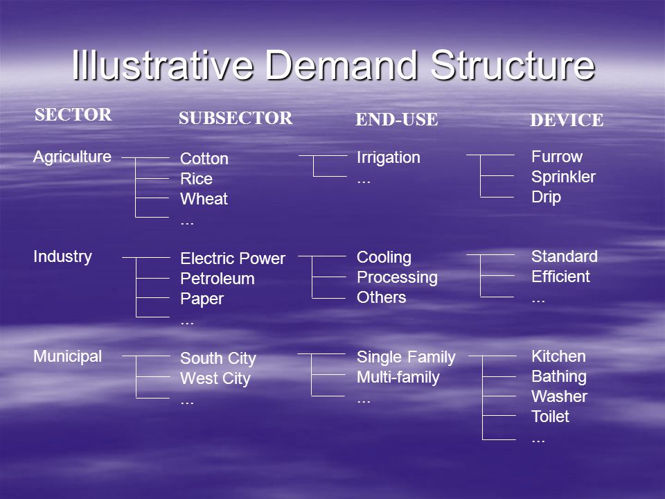 Illustrative Demand Structure