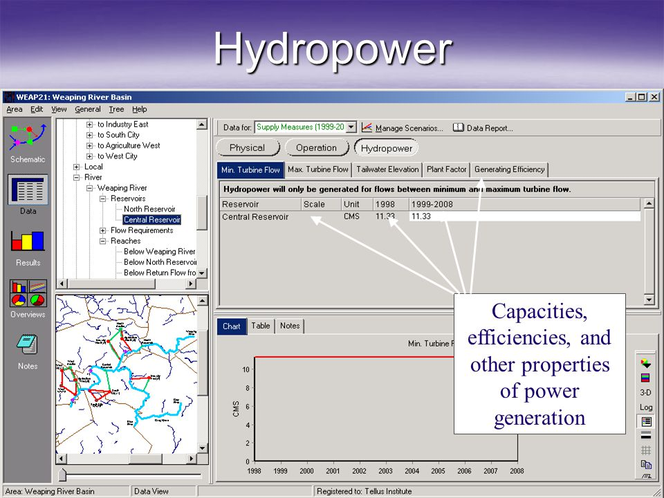 Capacities, efficiencies, and other properties of power generation