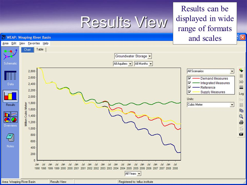 Results can be displayed in wide range of formats and scales
