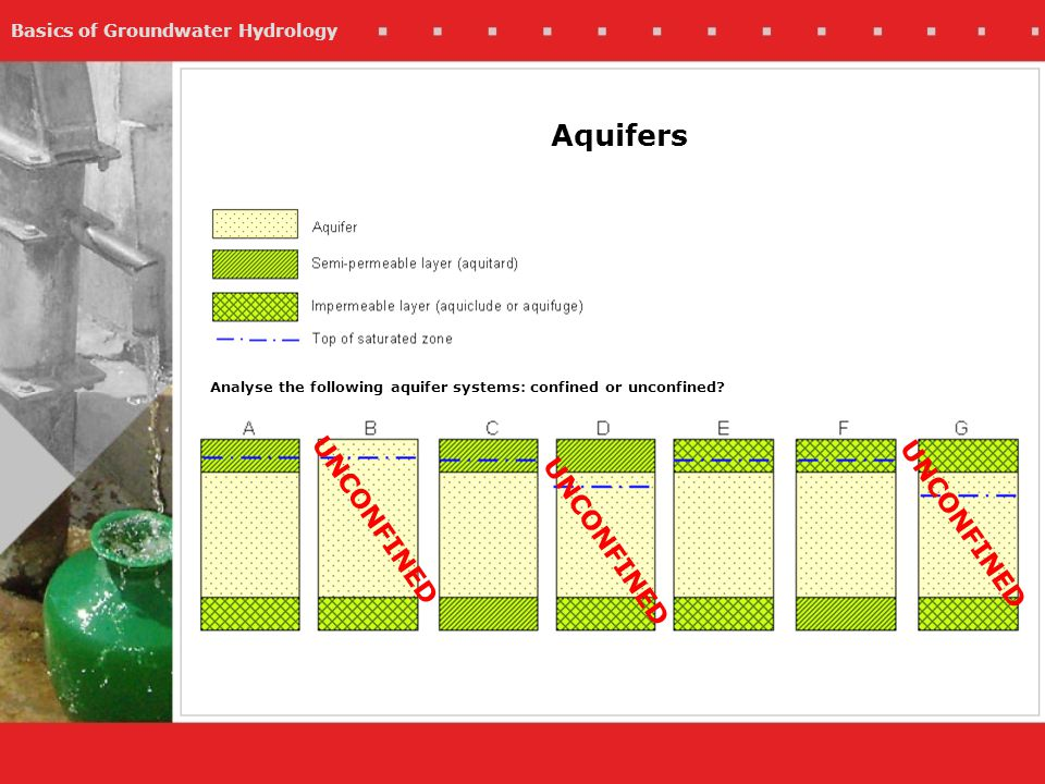 Aquifers Analyse the following aquifer systems: confined or unconfined UNCONFINED