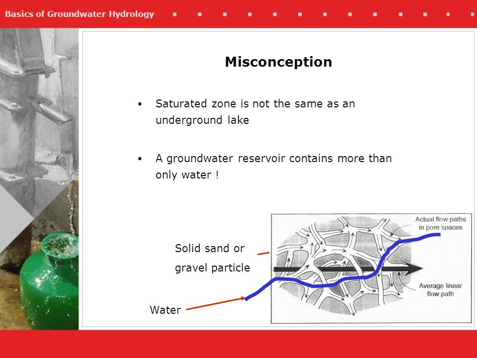 Misconception Saturated zone is not the same as an underground lake