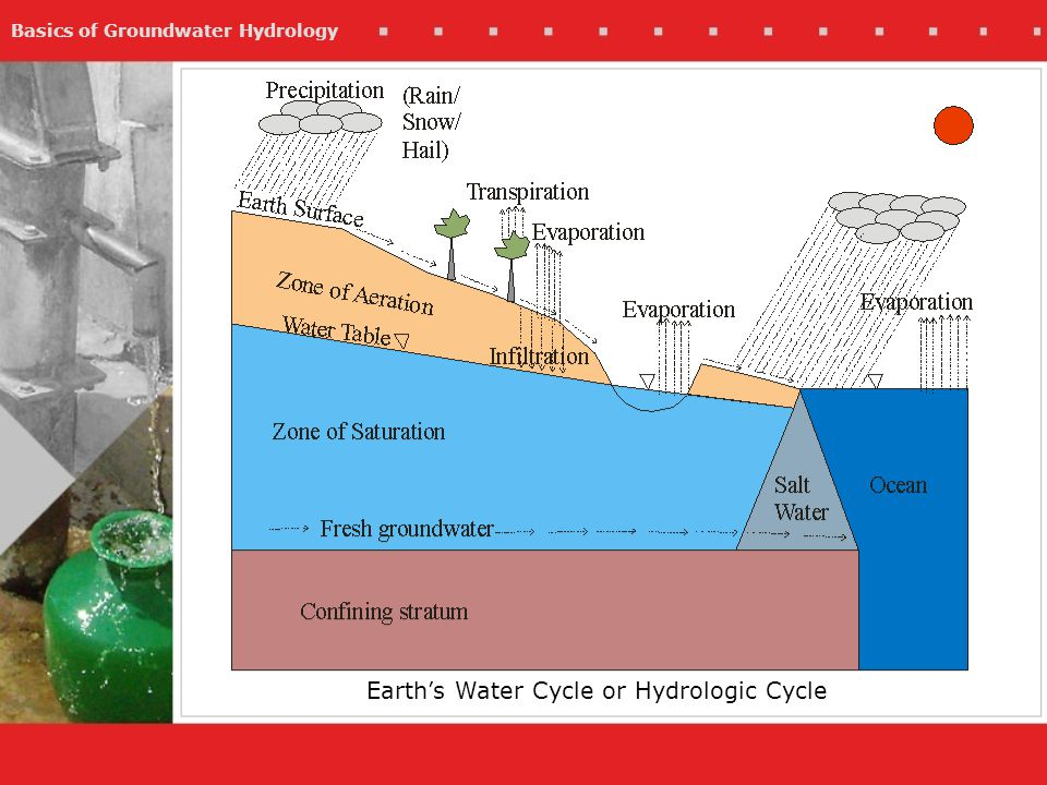 Earth's Water Cycle or Hydrologic Cycle