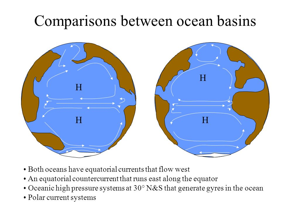 Comparisons between ocean basins