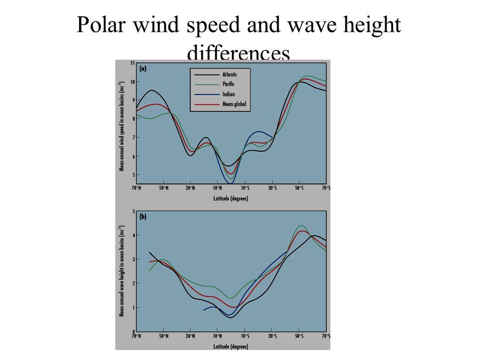 Polar wind speed and wave height differences