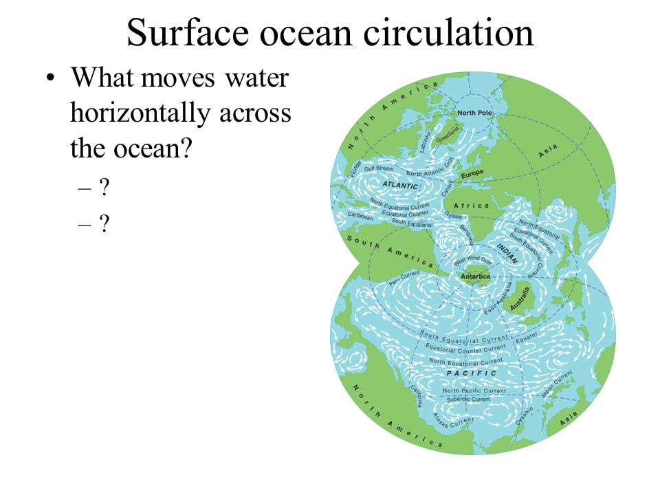 Surface ocean circulation