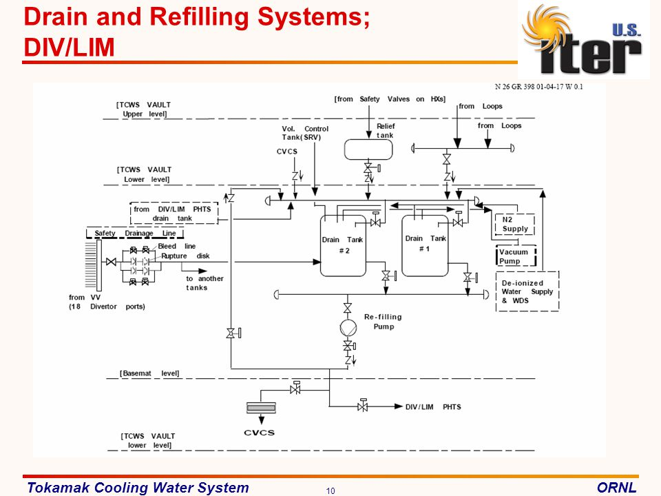 Drain and Refilling Systems; DIV/LIM