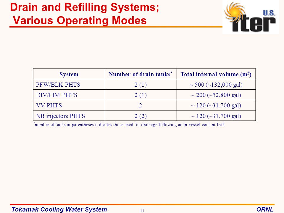 Drain and Refilling Systems; Various Operating Modes