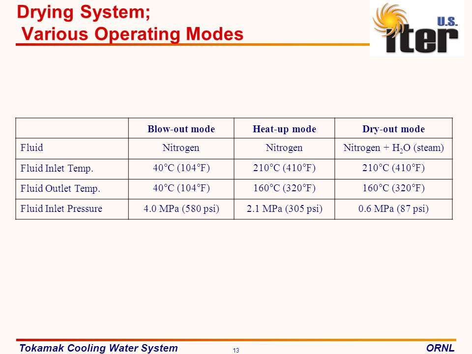 Drying System; Various Operating Modes