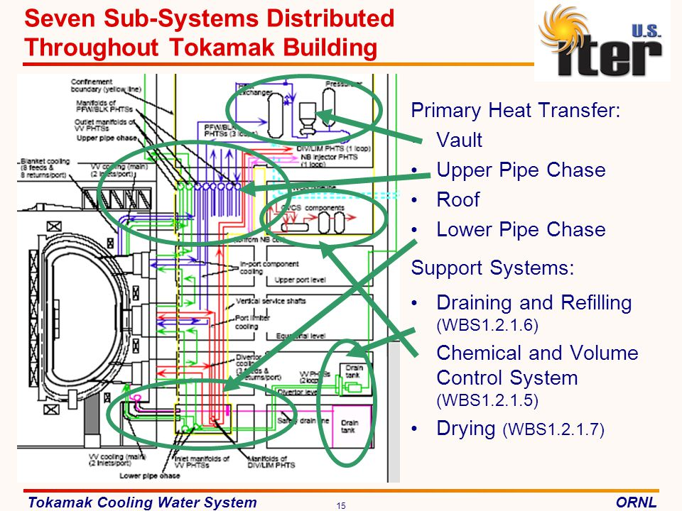 Seven Sub-Systems Distributed Throughout Tokamak Building