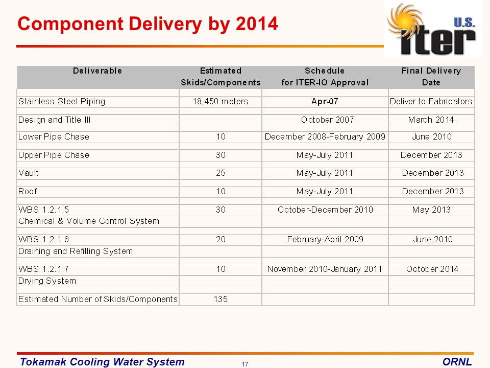 Component Delivery by 2014