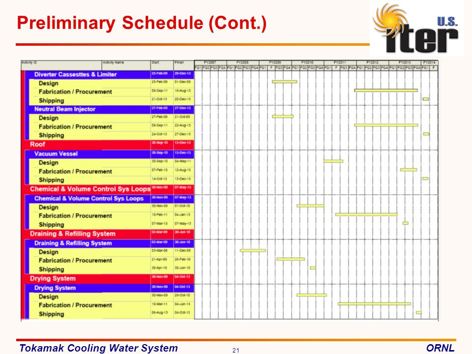 Preliminary Schedule (Cont.)