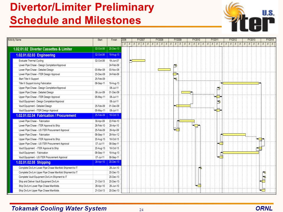 Divertor/Limiter Preliminary Schedule and Milestones