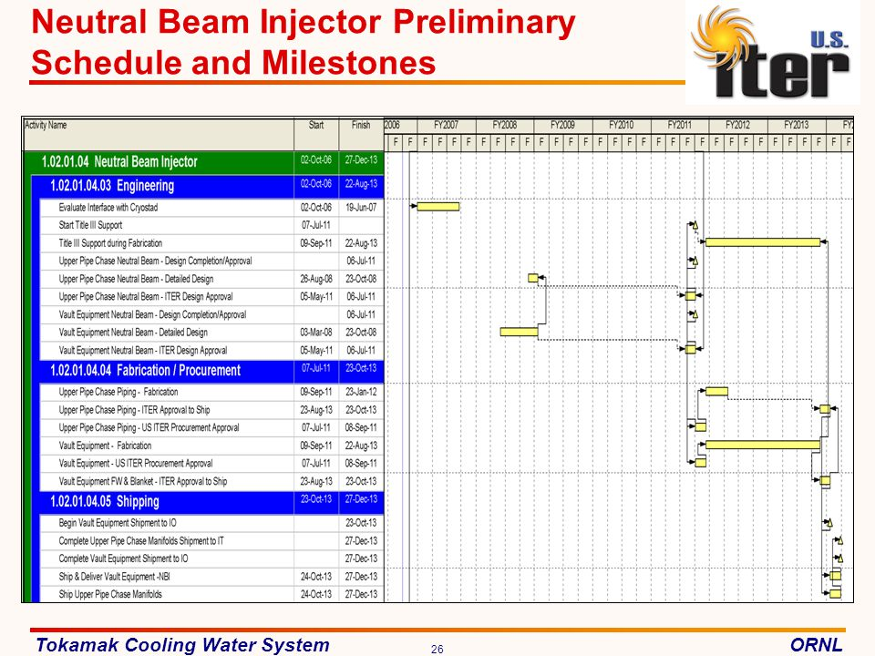 Neutral Beam Injector Preliminary Schedule and Milestones