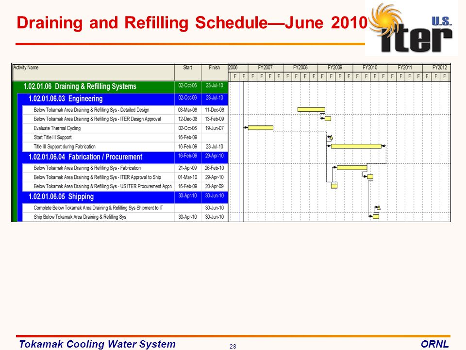Draining and Refilling Schedule—June 2010