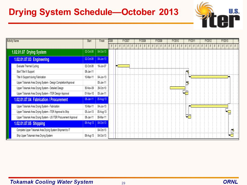 Drying System Schedule—October 2013