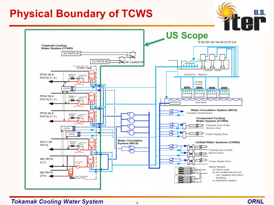 Physical Boundary of TCWS