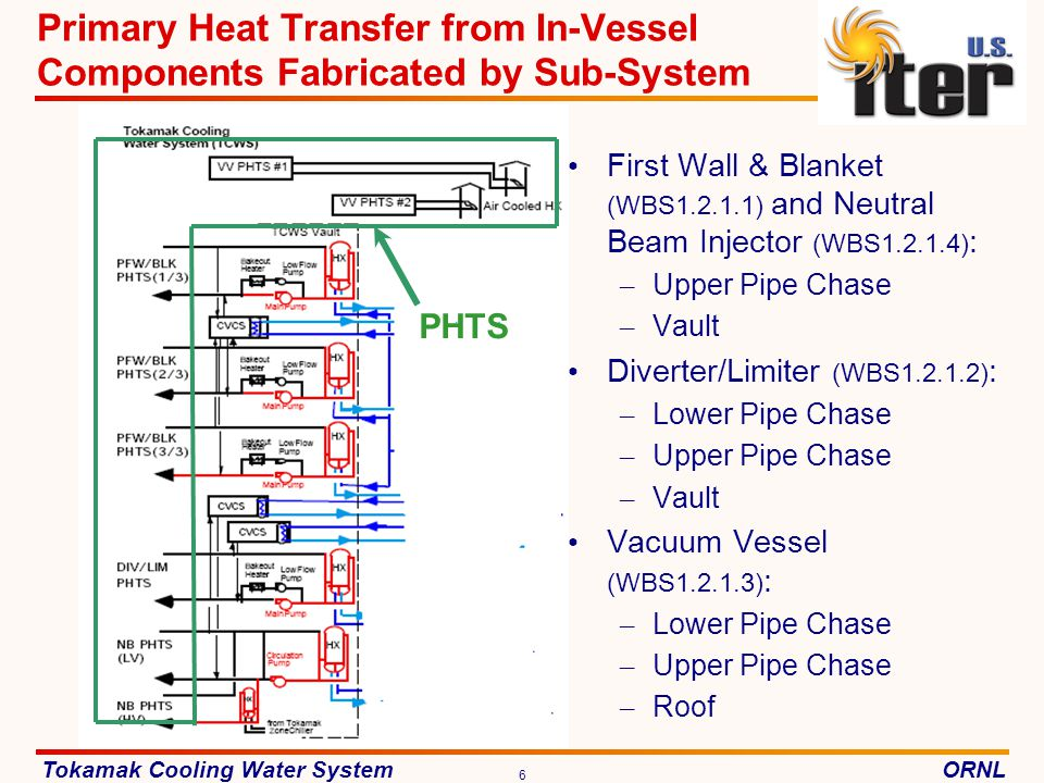 Primary Heat Transfer from In-Vessel Components Fabricated by Sub-System