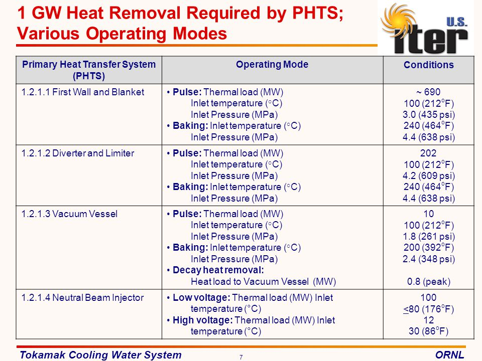 1 GW Heat Removal Required by PHTS; Various Operating Modes