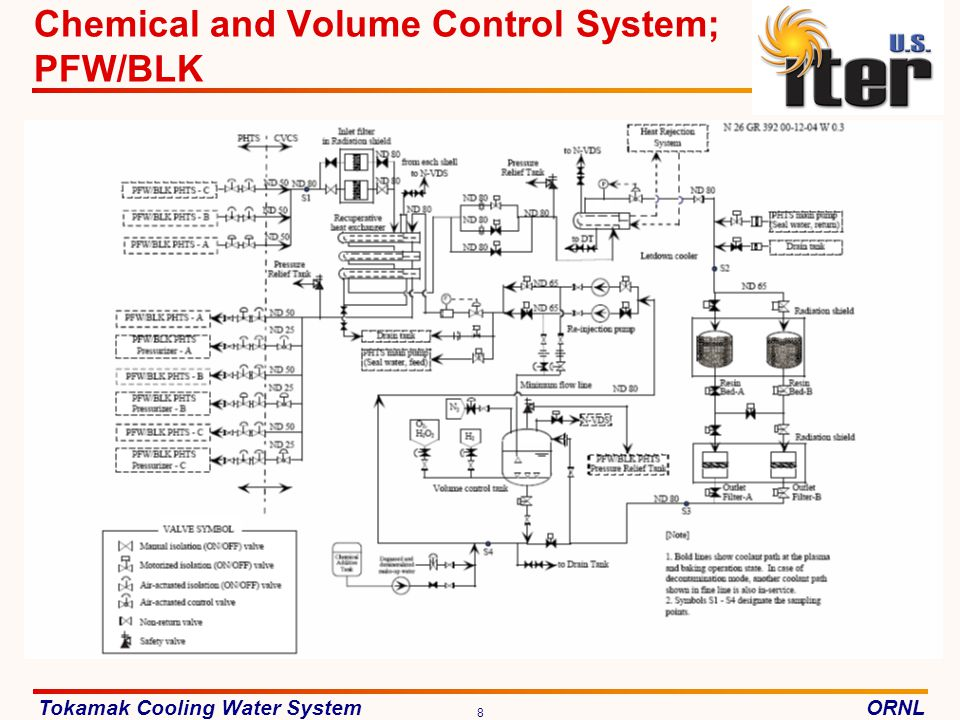 Chemical and Volume Control System; PFW/BLK