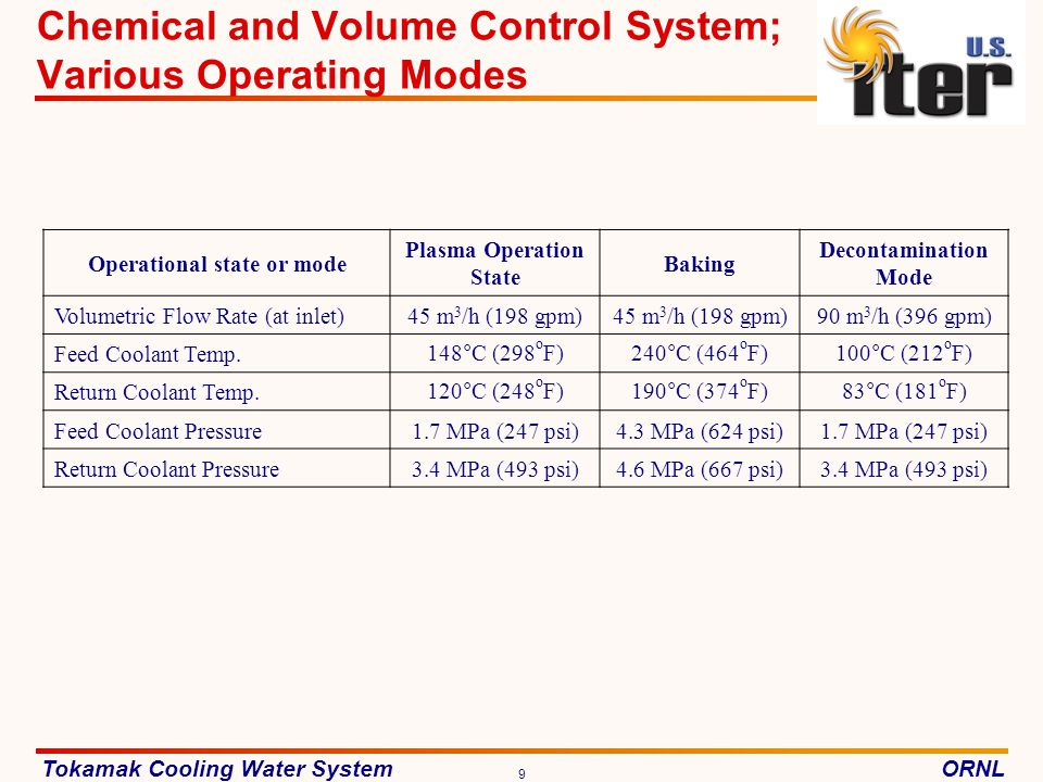 Chemical and Volume Control System; Various Operating Modes