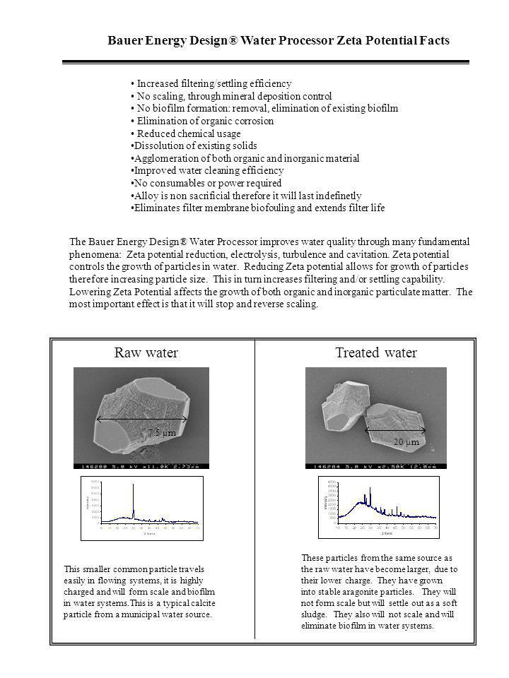 Raw water Treated water