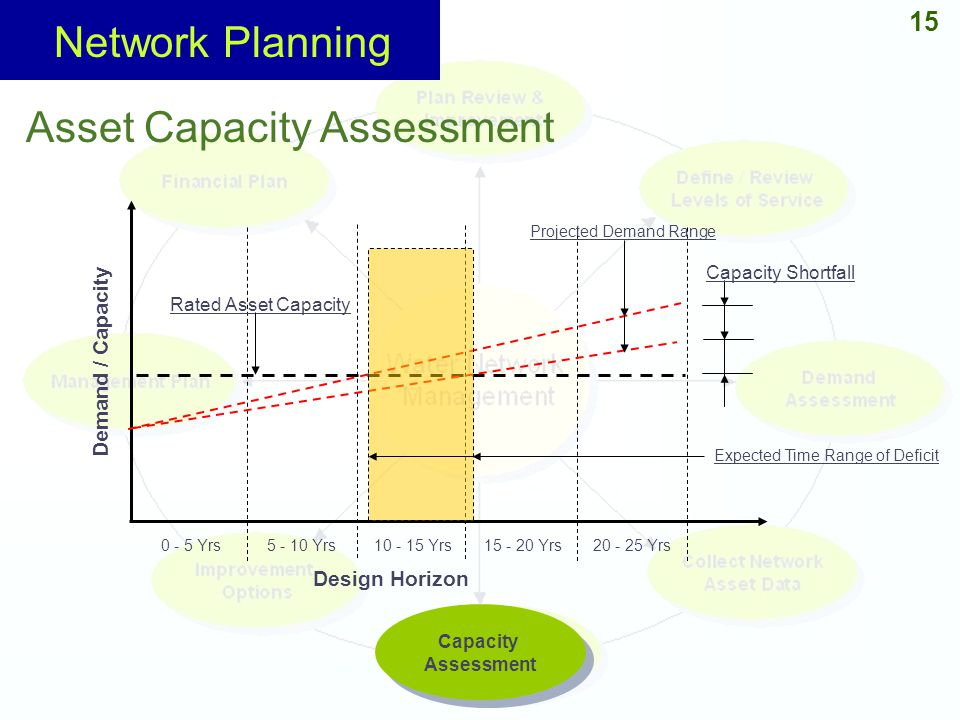 Network Planning Asset Capacity Assessment 15 Demand / Capacity