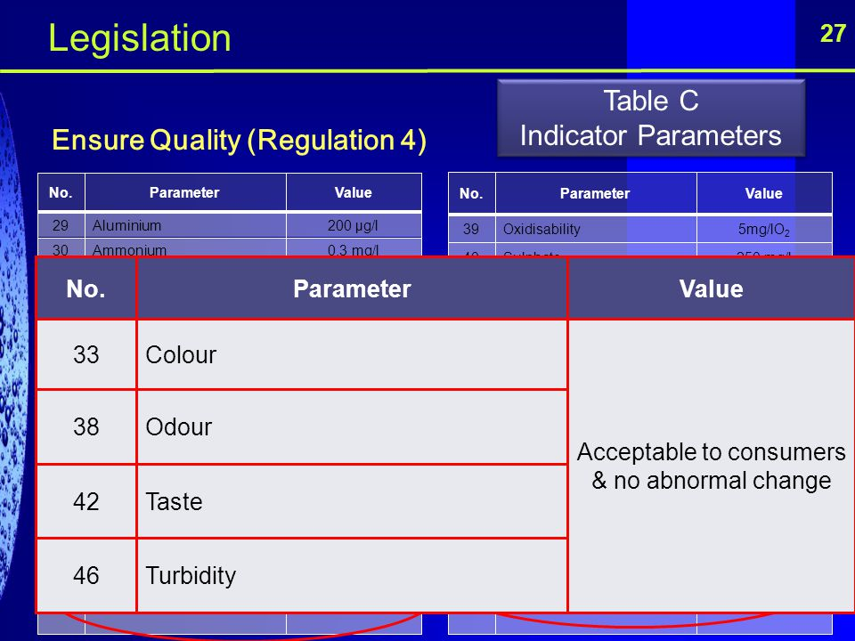 Legislation Table C Indicator Parameters Ensure Quality (Regulation 4)