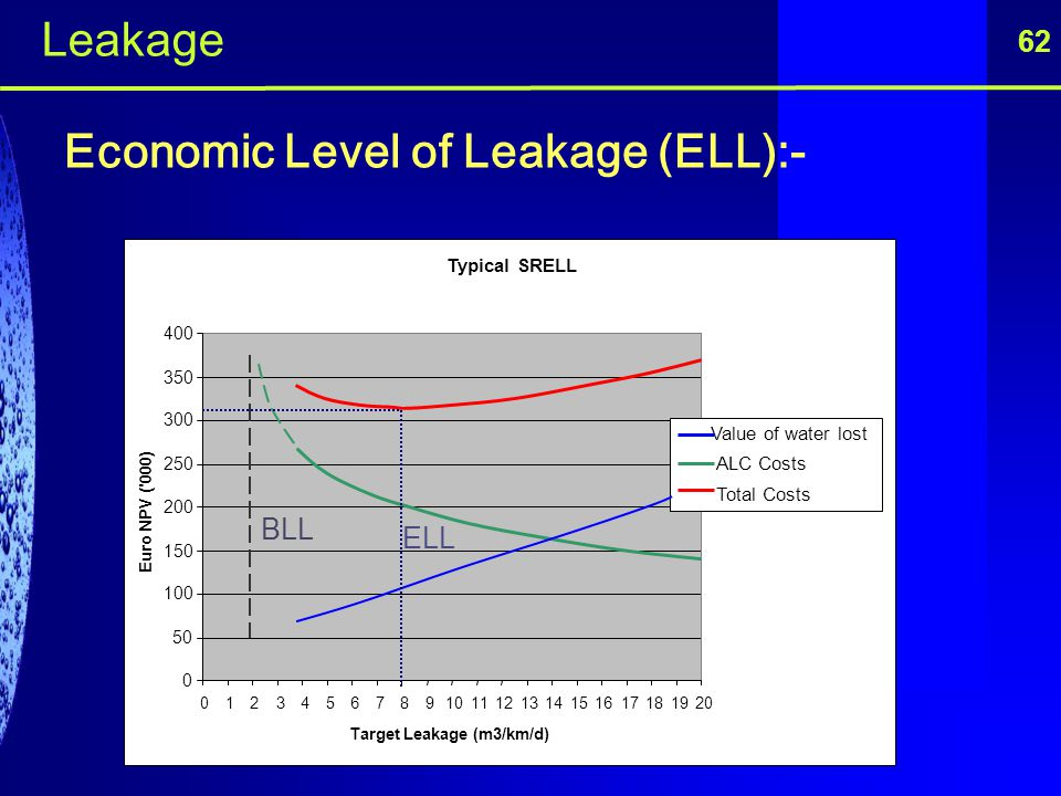 Target Leakage (m3/km/d)