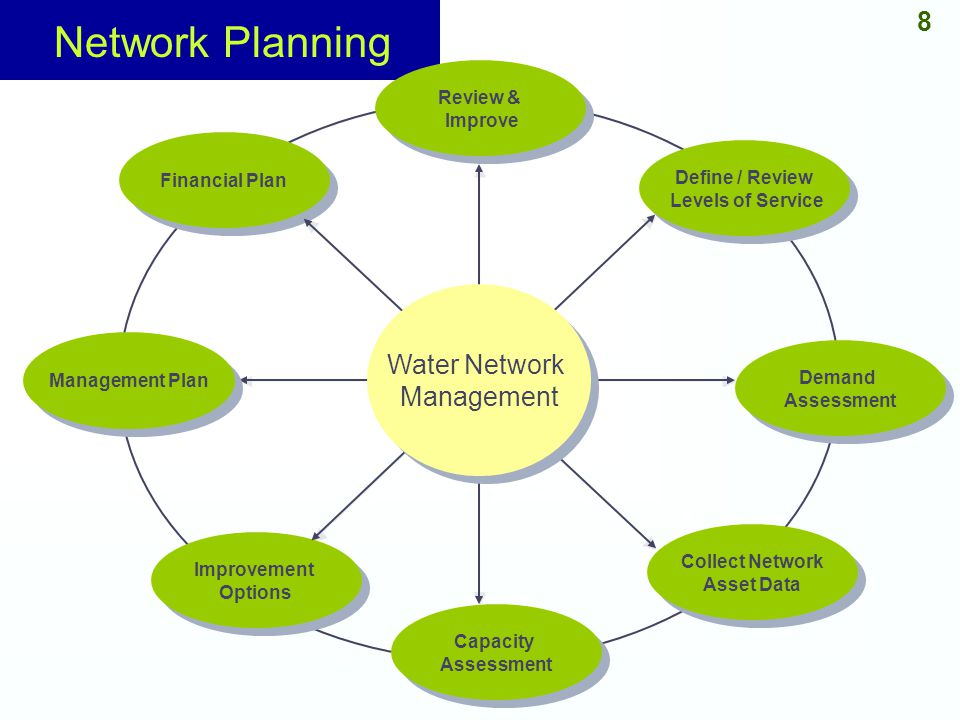 Network Planning 8 Water Network Management Review & Improve