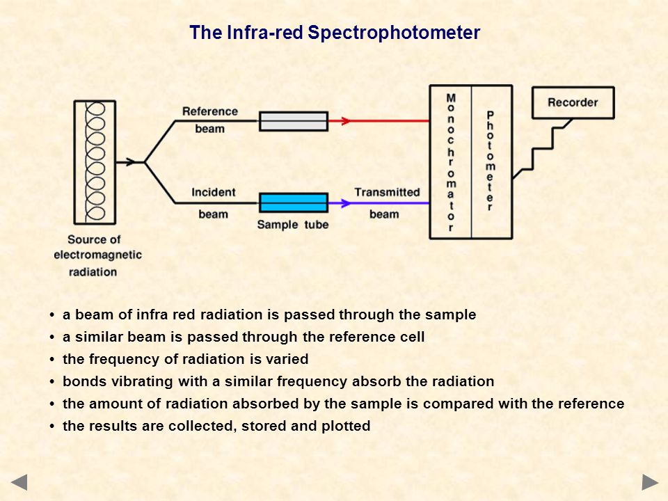 The Infra-red Spectrophotometer