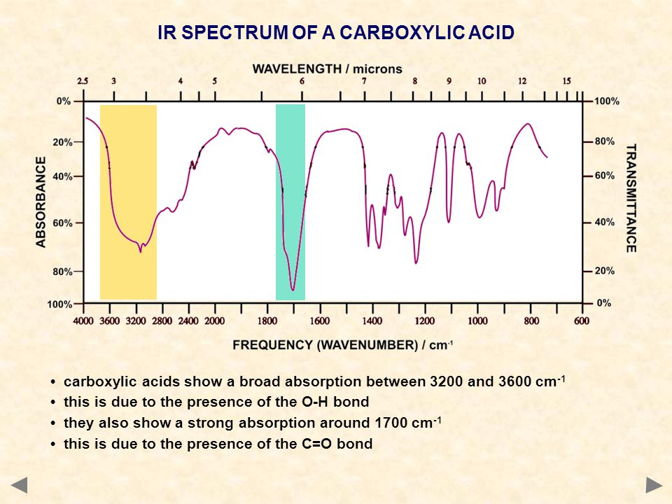 IR SPECTRUM OF A CARBOXYLIC ACID