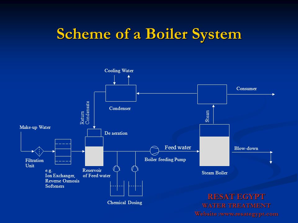 Scheme of a Boiler System
