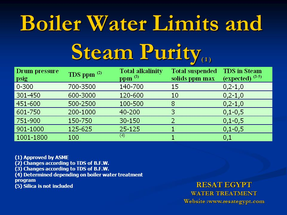 Boiler Water Limits and Steam Purity( 1 )