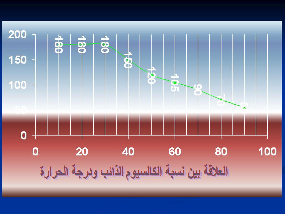 العلاقة بين نسبة الكالسيوم الذائب ودرجة الحرارة