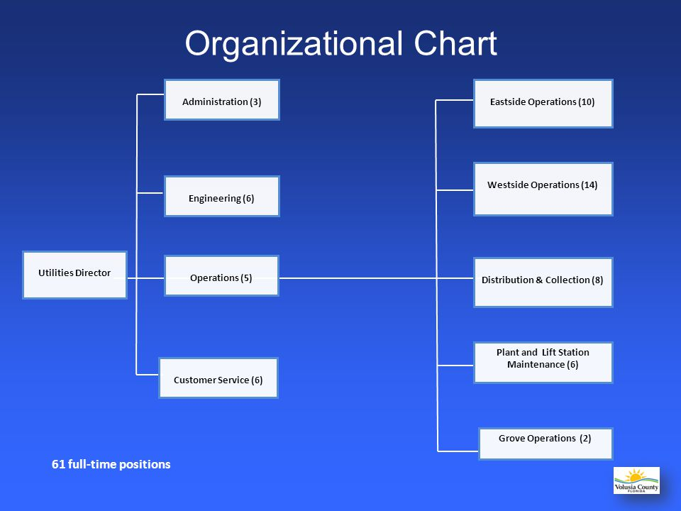 Organizational Chart 61 full-time positions Utilities Director