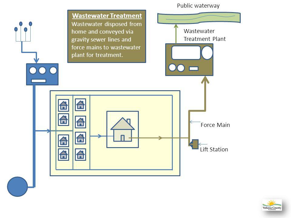 Wastewater Treatment Public waterway