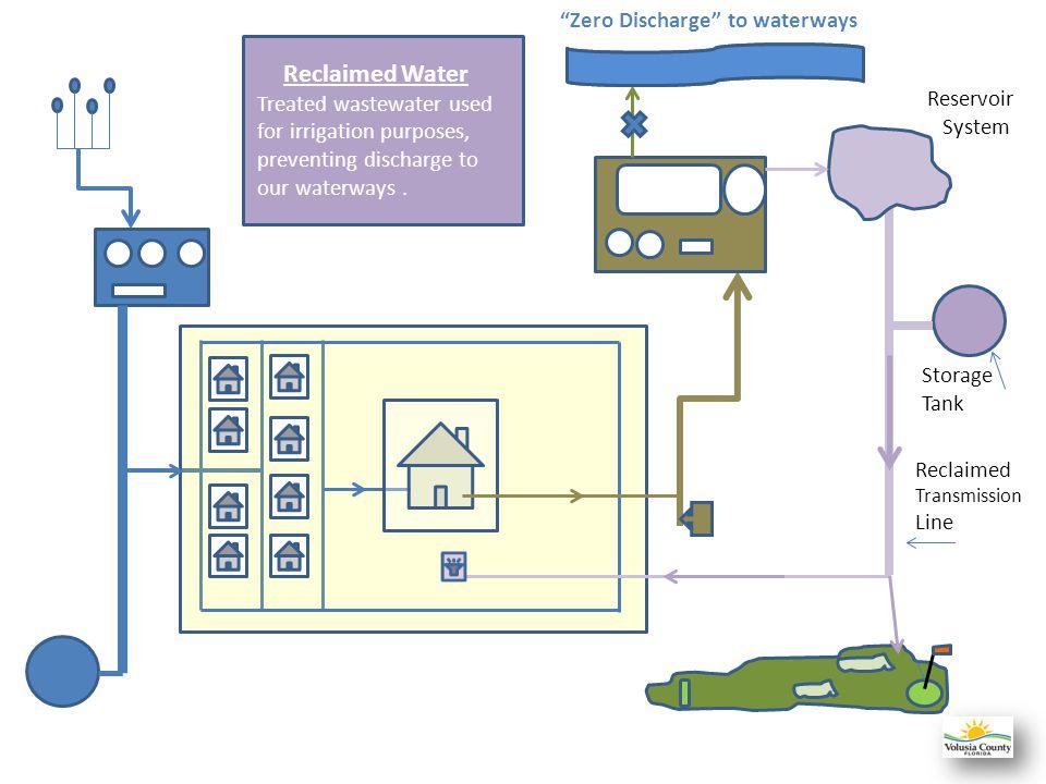 Reclaimed Water Zero Discharge to waterways